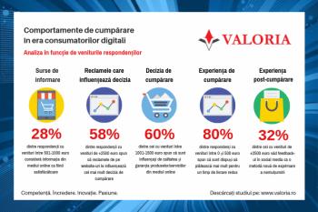 Virtualizarea cumpărăturilor în România